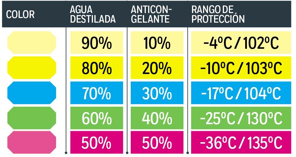 cuanto anticongelante lleva un carro atraccion360 2013 mazda 3 manual 2013 mazda 3 manual transmission problems